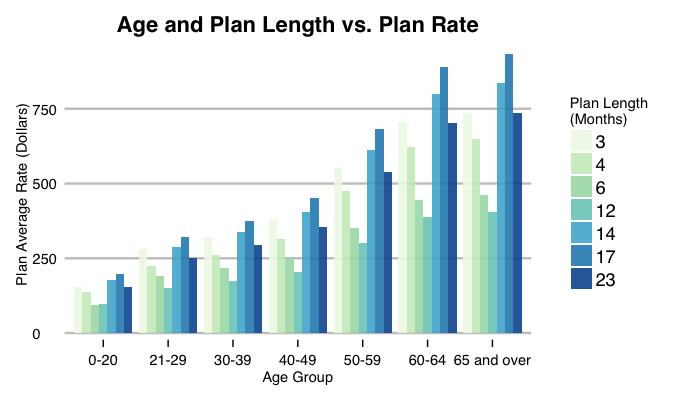 plan length
