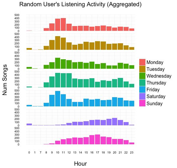 random_user_listening_activity
