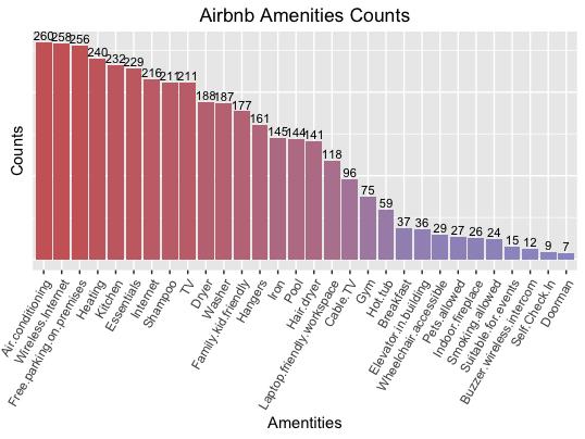 airbnbam