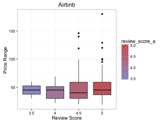 airbnbpricereview