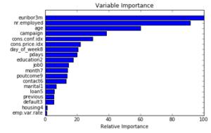 Machine Learning on Bank Marketing Data | NYC Data Science