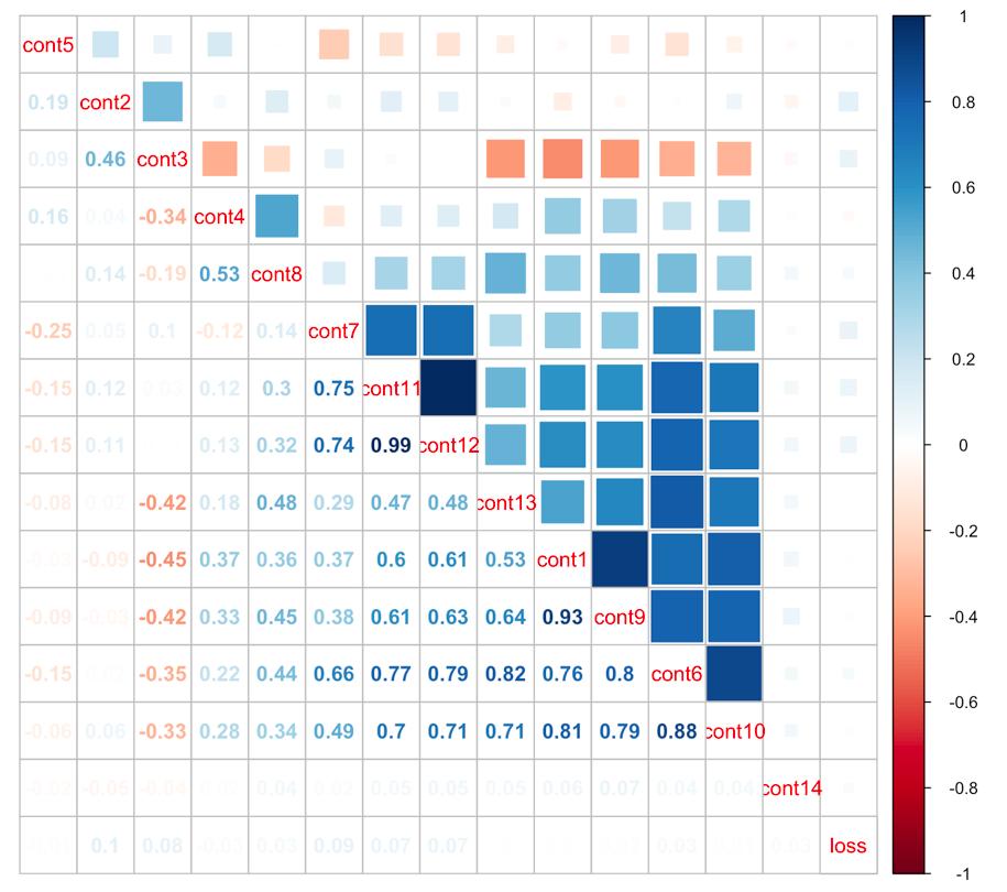 correlation_plot