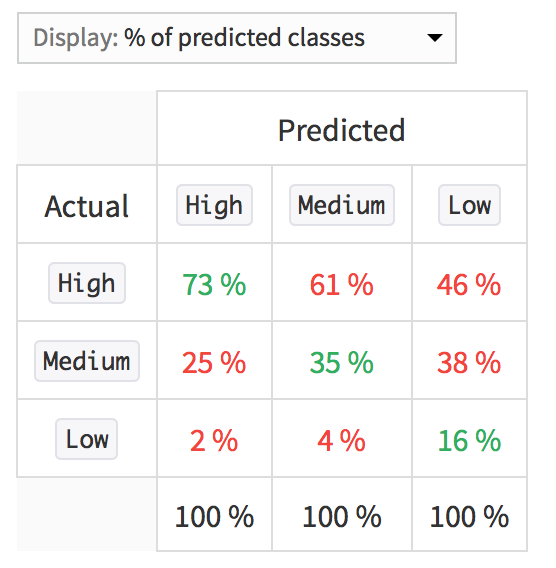 percentagerocperclass