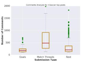 boxplot_comments_comparison