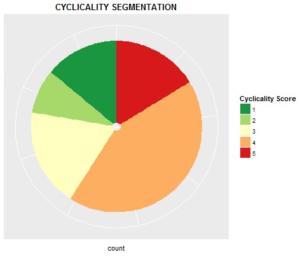 Cyclicality Pie