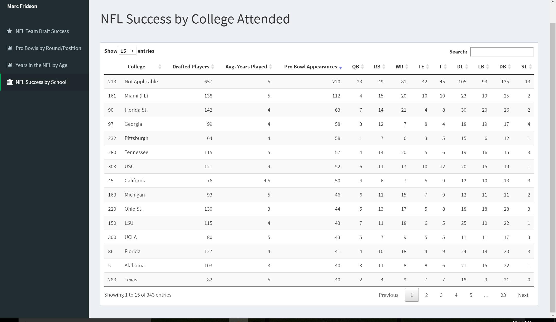 NFL College Success