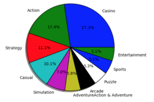 Piechart spam