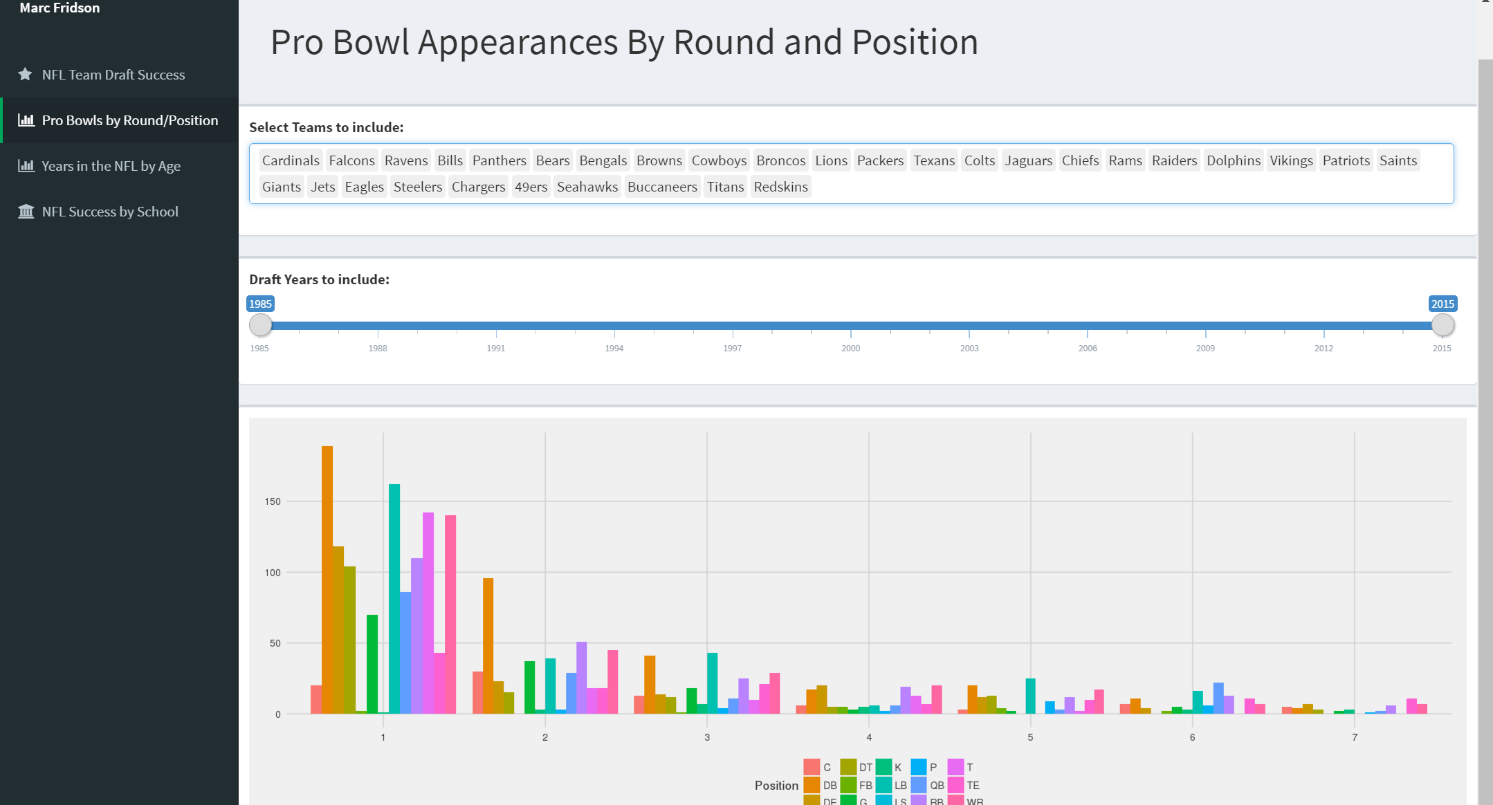Pro Bowls by Round