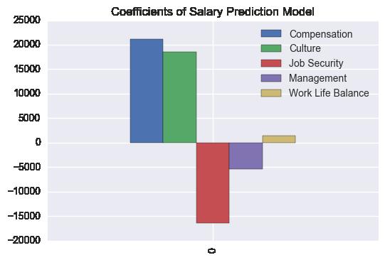 SalaryPredictionCoefficient