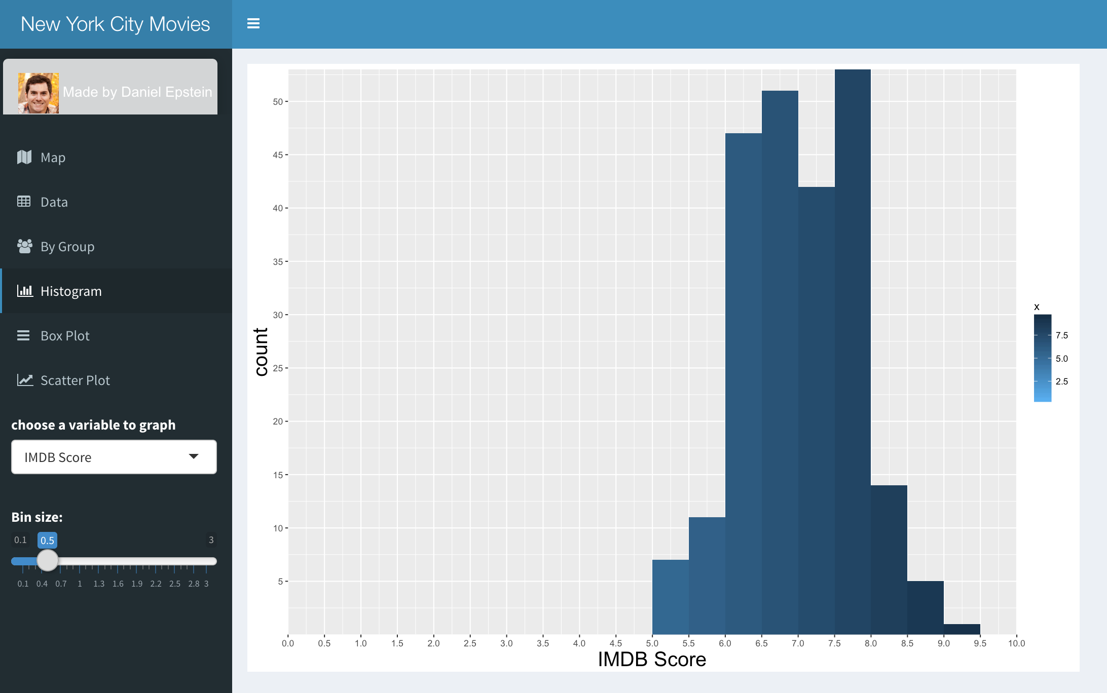 Histogram of IMDB Scores