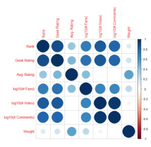 Figure 8: Log10 Correlation Plot of User Input