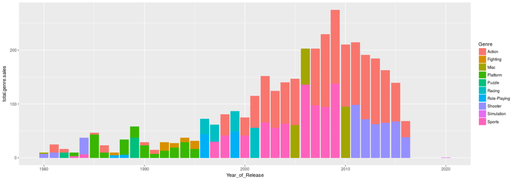 The top two genres of units sold by year