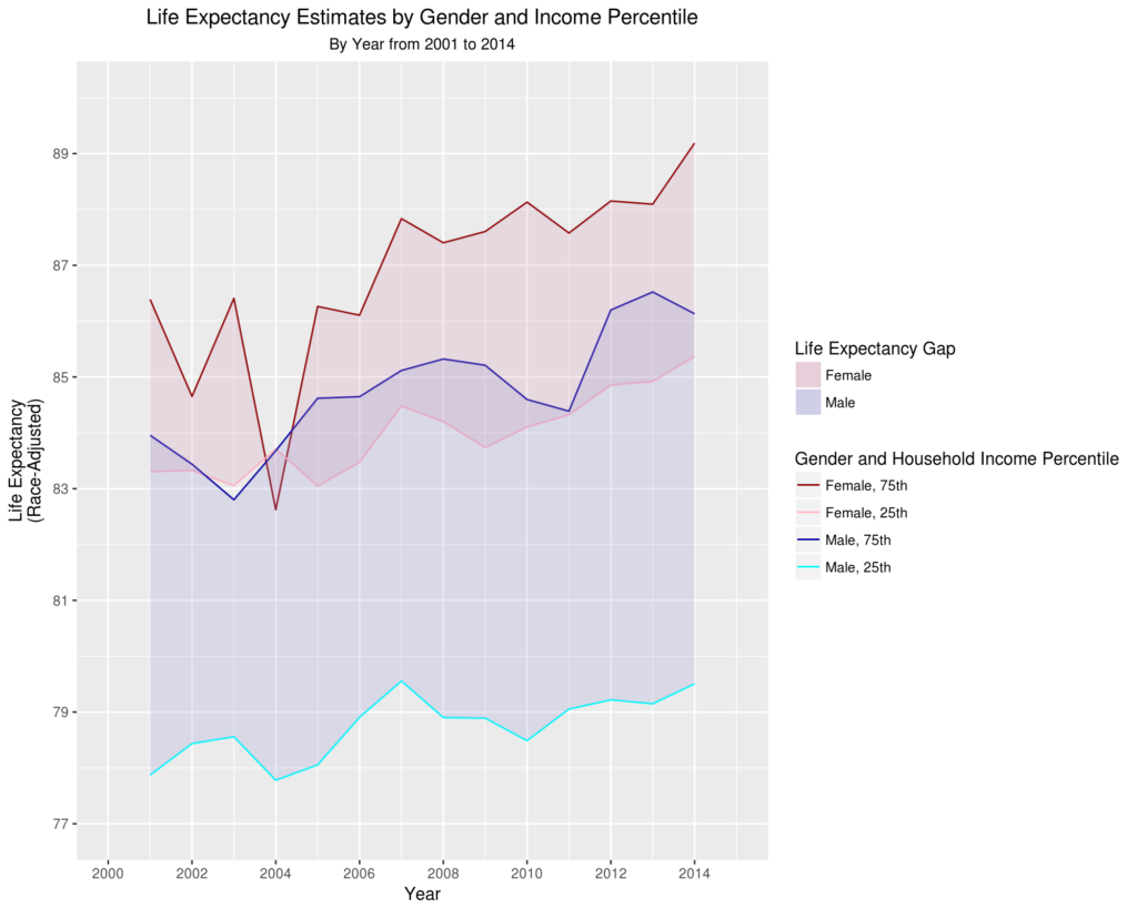 Life Expectancy Estimates by Gender and Income Percentile