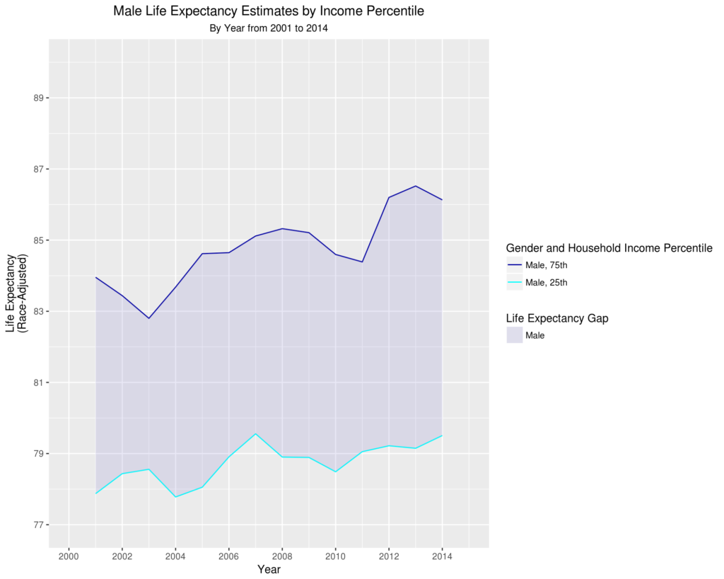 Male Life Expectancy Estimates by Income Percentile