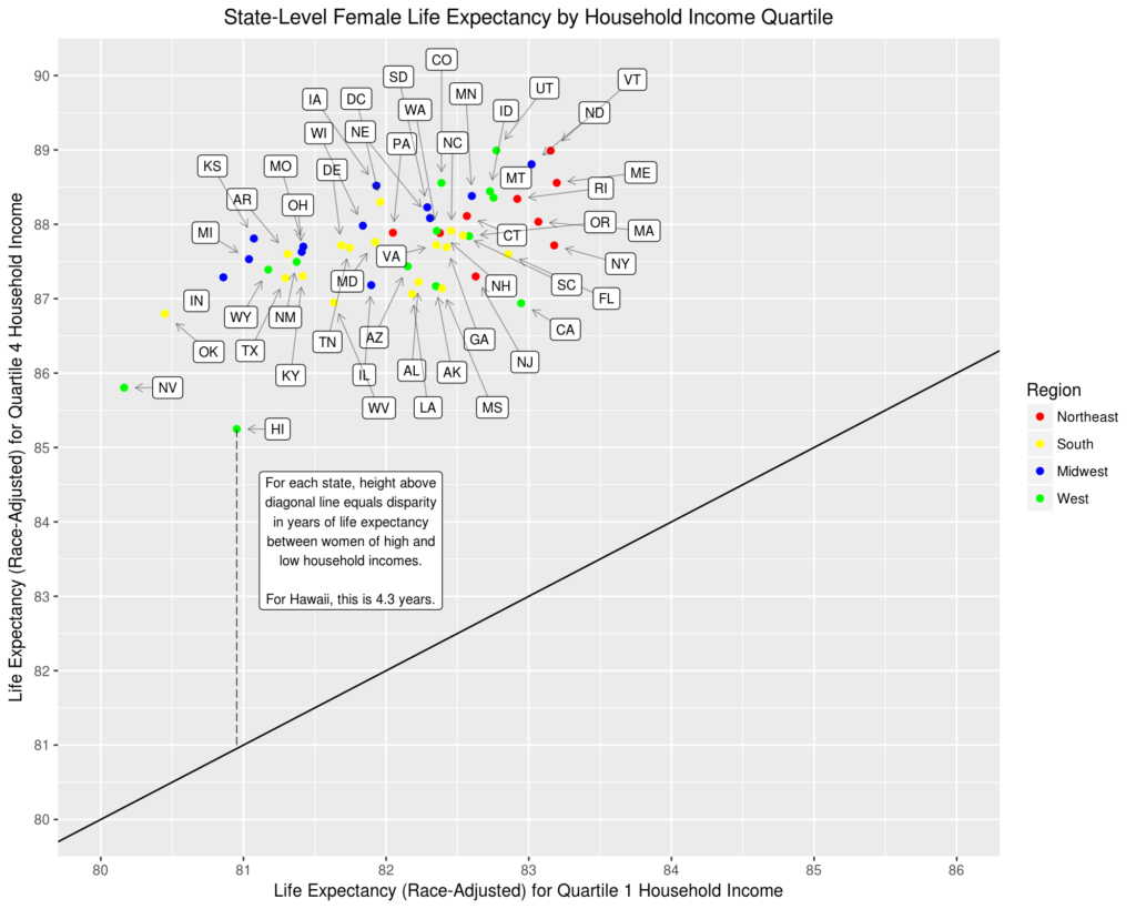 State-Level Female Life Expectancy by Household Income Quartile