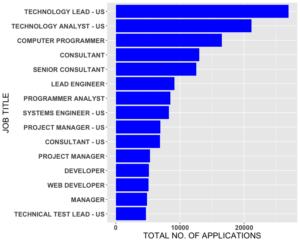 high_apps_jobs