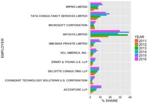 H-1B Visa Petitions Exploratory Data Analysis | NYC Data