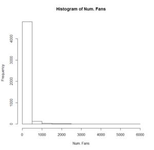 Figure 6: Histogram of Number of Fans