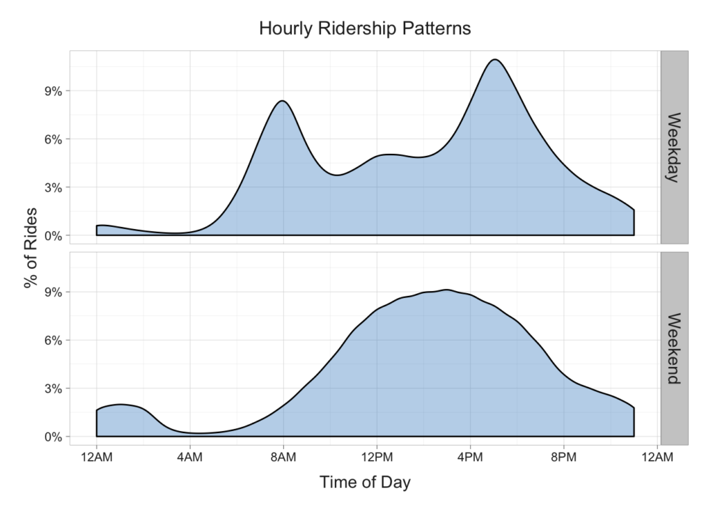 hourly_profile_histogram-1