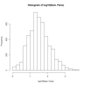 Figure 7: Histogram of log10(# of Fans)