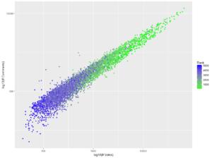 Fig 10: Comparing log10(Comments), log10(Votes), Rank