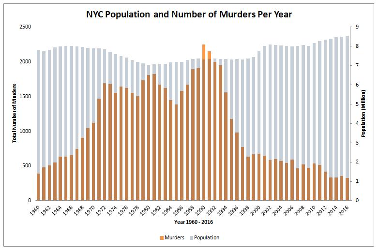 murder_rate