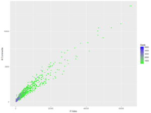 Fig 9: Comparing Votes, Comments, and Rank