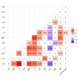 Playoff Team Hitting Variable Correlations
