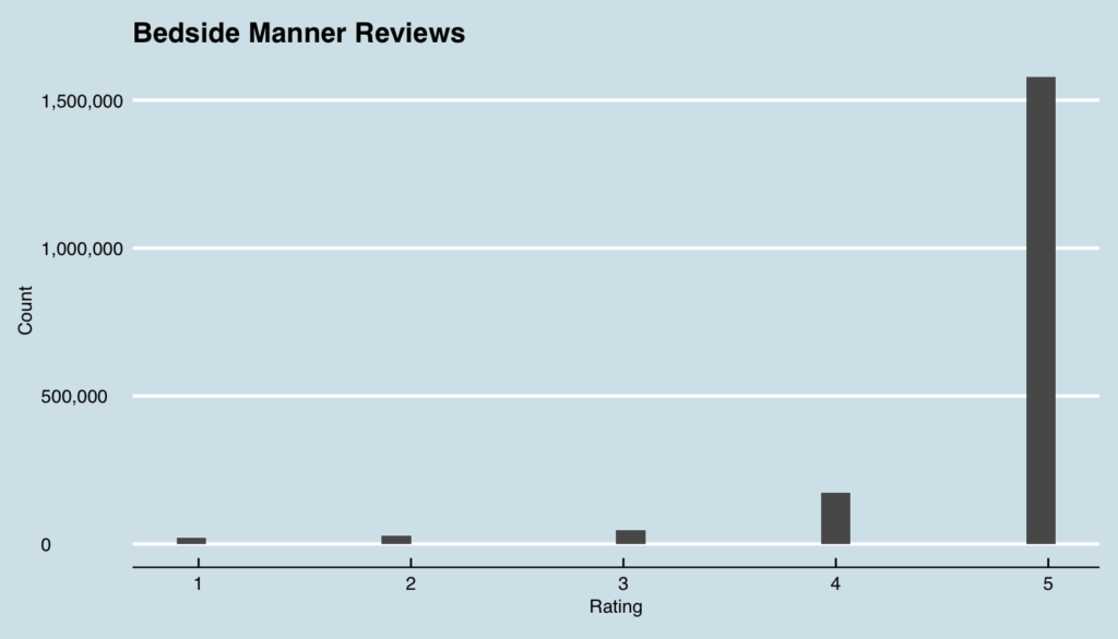 Beside Manner Reviews