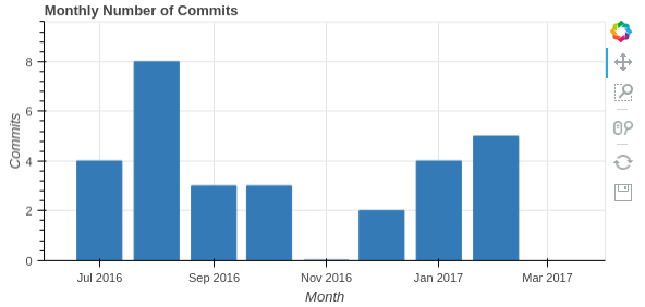MonthlyNumberOfCommits