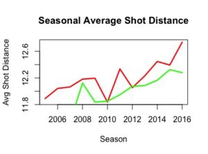 average shot distance