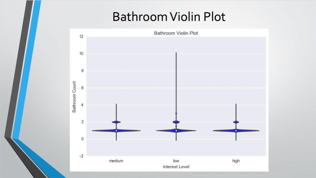 bathroom violin plot
