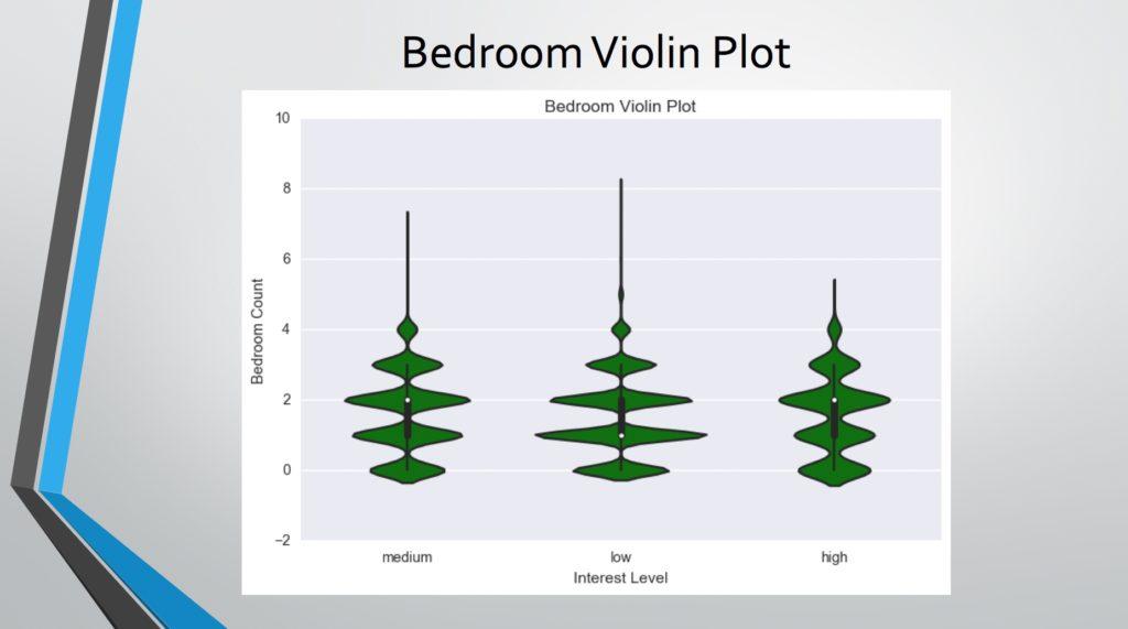 bedroom violin plot