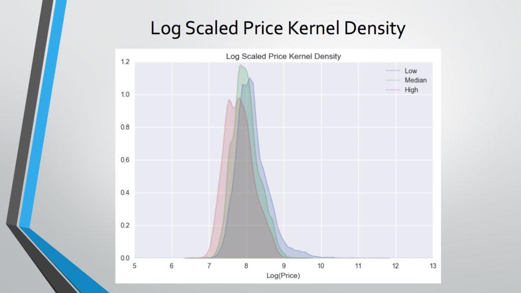 log price kernel density