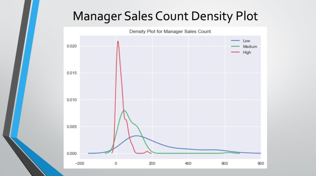 manager sales count plot