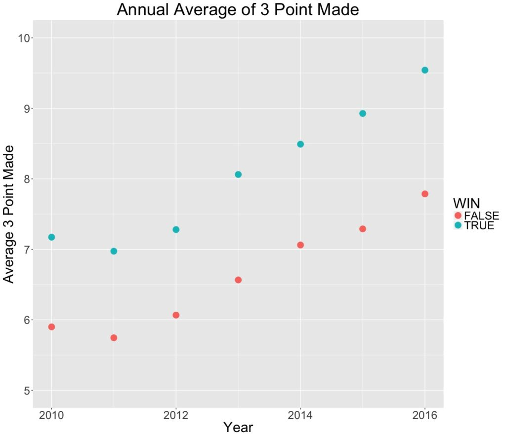 Annual Average of 3 Point Made