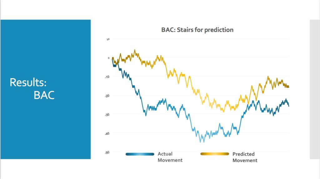 Event-Driven Stock Prediction | NYC Data Science Academy Blog
