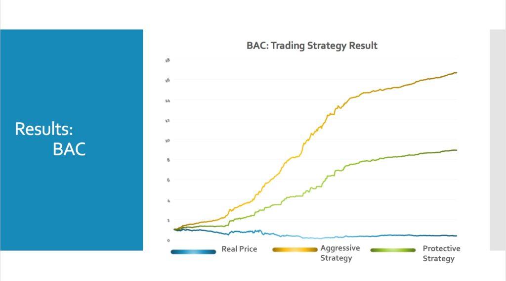 BAC trade