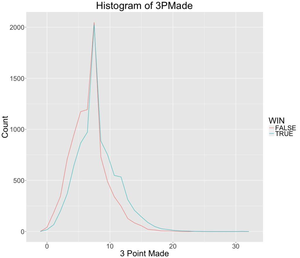 Histogram of 3 Point Made