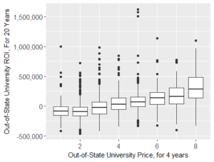 Out-of-State University Price