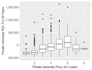 Private University Price