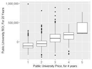 Public University Price