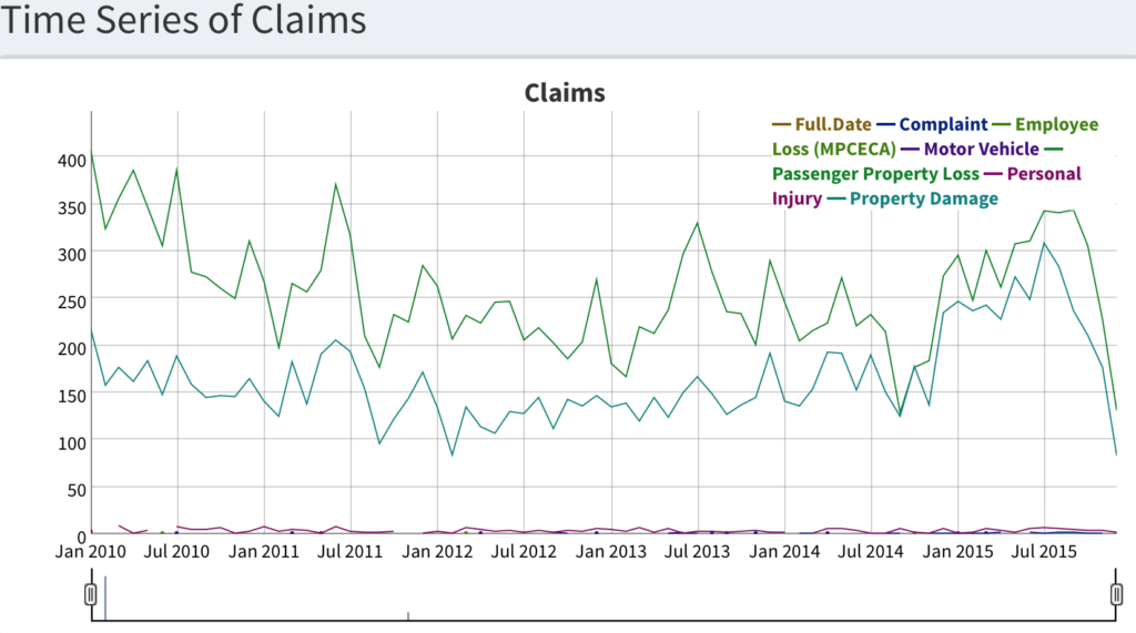 Claims over Time