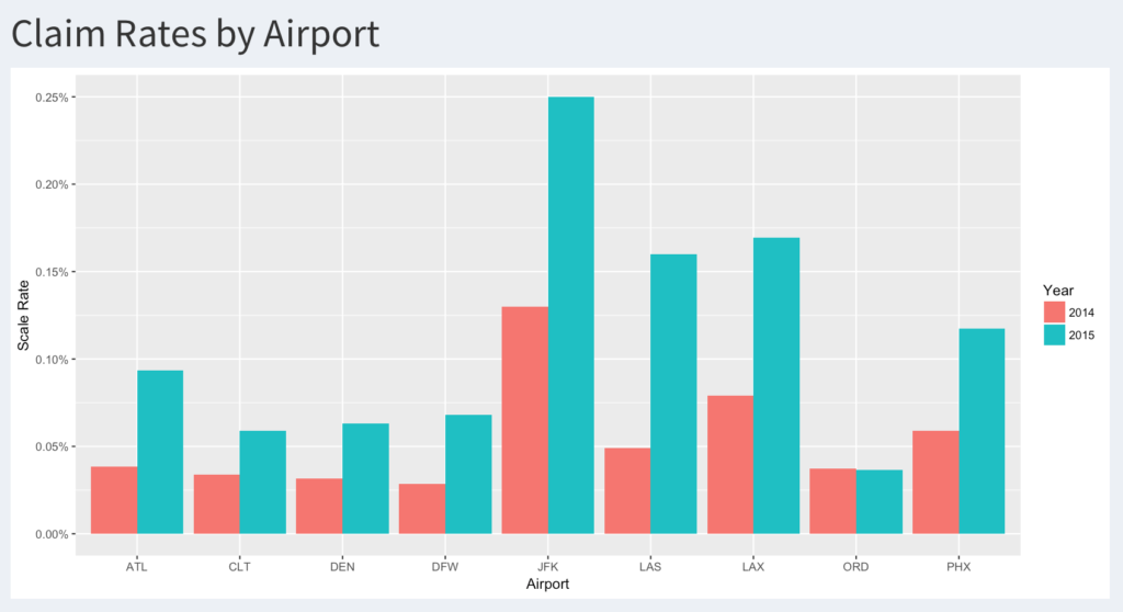 Claim Rates by Airport