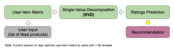 Collaborative Filtering: SVD