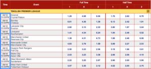 Betting odds chart