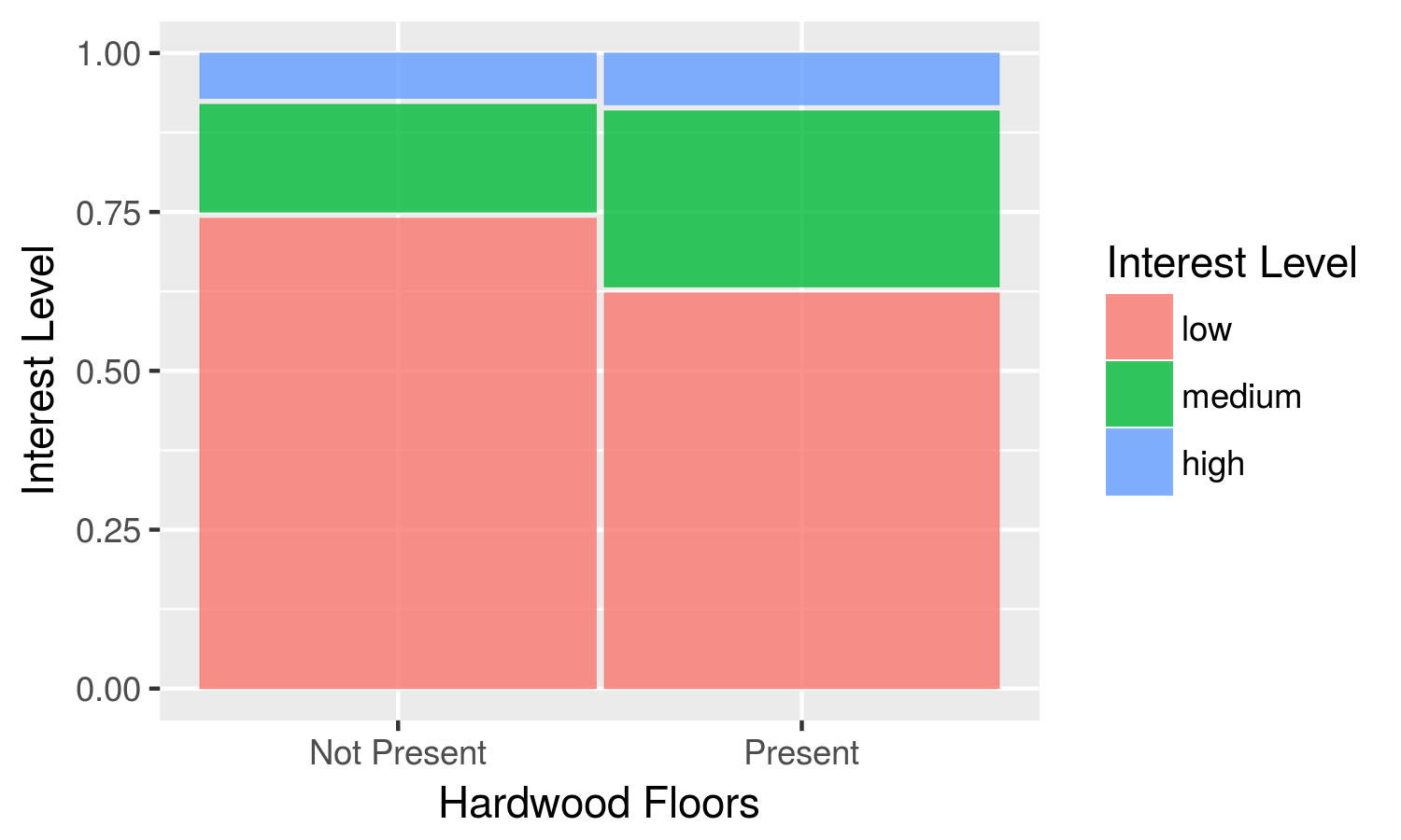 Distribution of interest levels with respect to hardwood floors