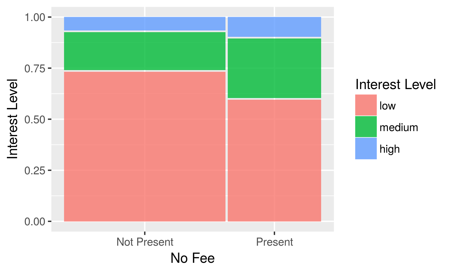 Distribution of interest levels with respect to no fee listings