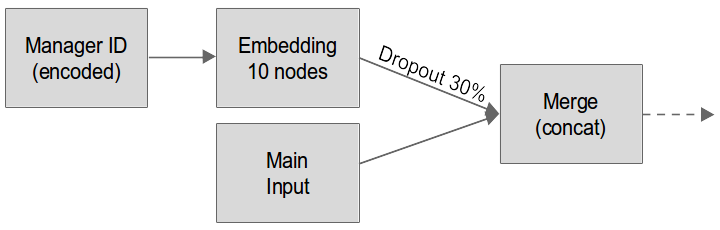 Neural network embedding for Manager ID