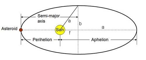 Orbital Parameter Definitions